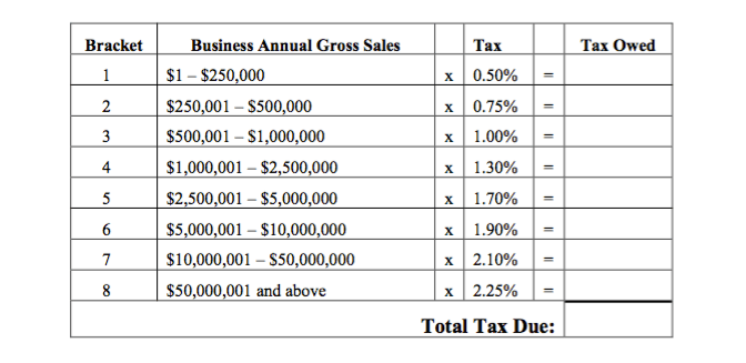 business annual gross sales