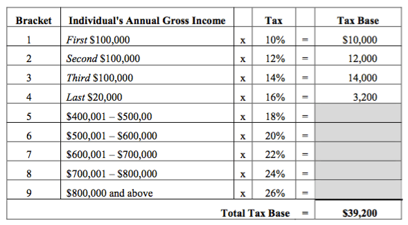 individuals annual gross income