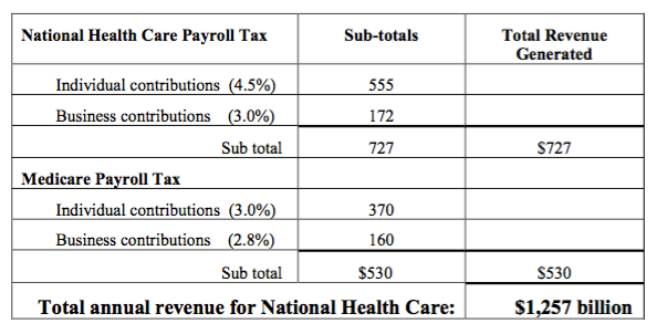national health care payroll tax