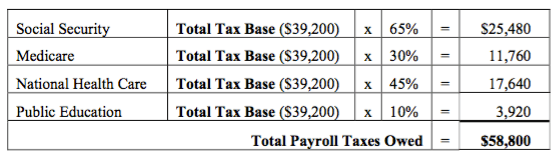 chart showing total tax base